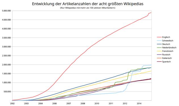 Die acht größten Sprachversionen der Wikipedia. (Autor: Trustable, CC BY-SA 3.0)