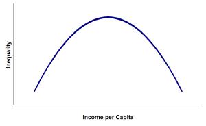 """Die Kuznets-Kurve. Bei der Umwelt-Variante steht an der y-Achse nicht """"Ungleichheit"""", sondern """"Umweltverschmutzung""""."""
