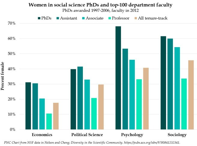 Women_in_social_science